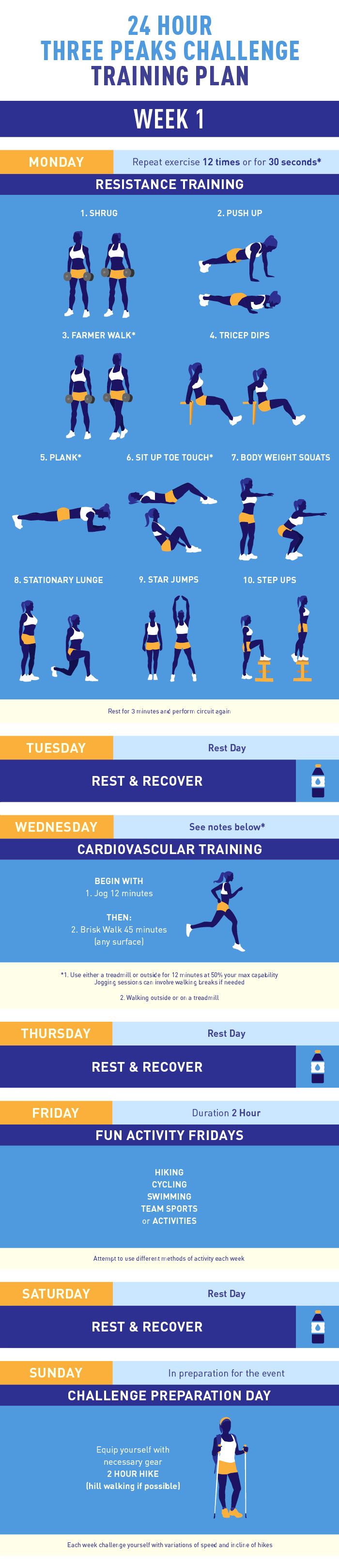 Three Peaks Challenge training plan