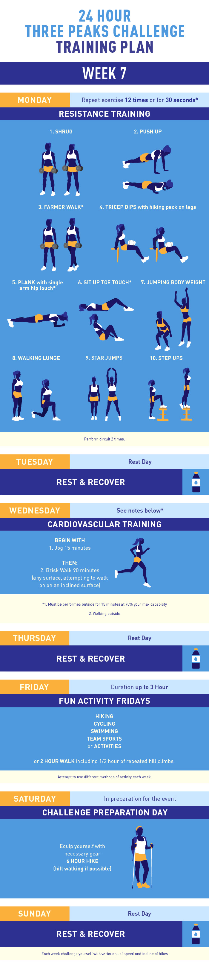 Three Peaks Challenge training plan week 7