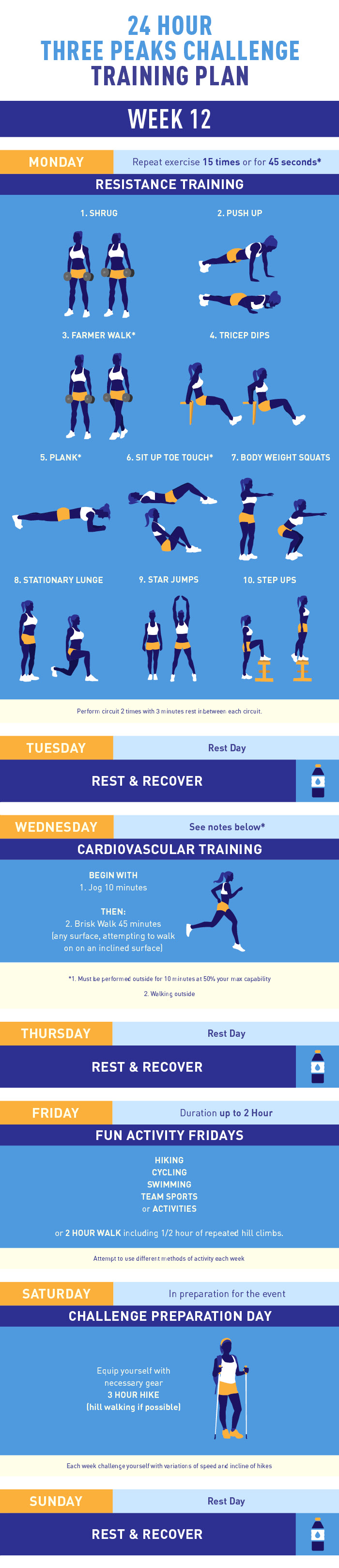 Three Peaks Challenge training plan week 12